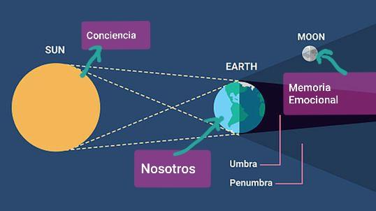 Eclipse de Luna en Capricornio